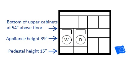 Appliances installed under upper cabinets