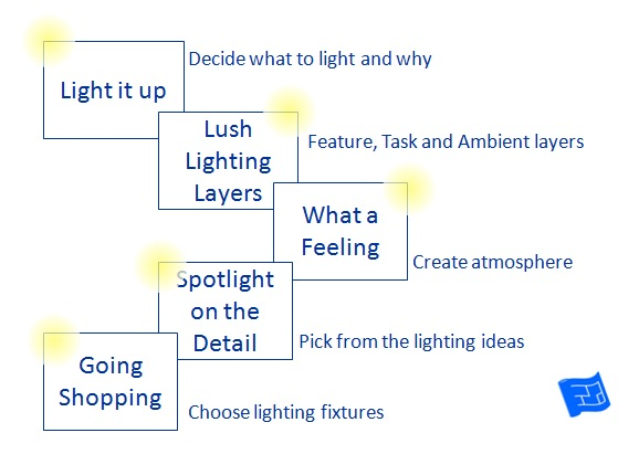 home lighting design process