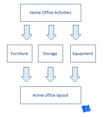 Home office layout for Home office design layout