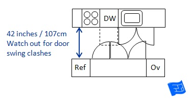 kitchen dimensions aisle door clashes