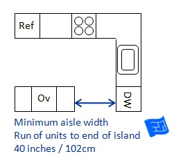 Minimum Width For Kitchen Island