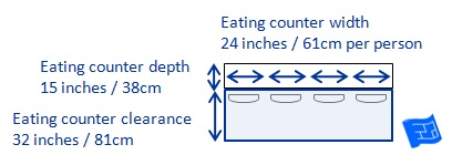 Kitchen Dimensions   Counter Eating