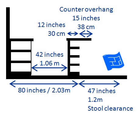 kitchen island designs 2ft section overhang counter height shelves away