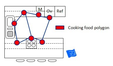 kitchen triangle cooking food polygon