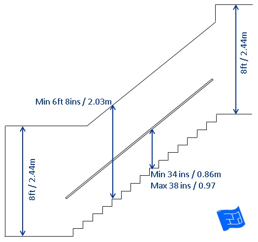 Staircase Dimensions on small half bath dimensions