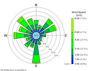 Wind Rose Plot