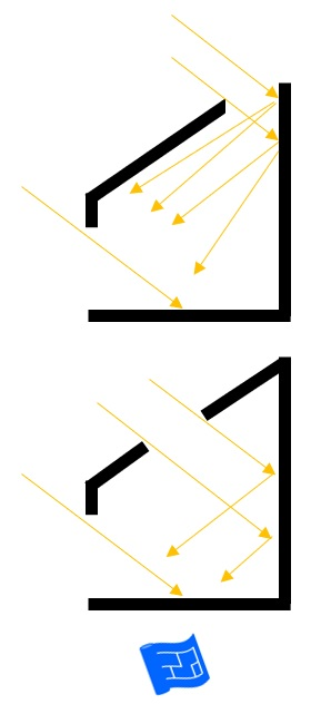 Diagram showing how light from above can contribute to light in a room