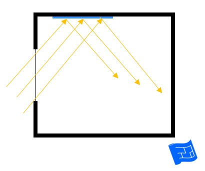 Diagram to demonstrate reflecting light with a mirror