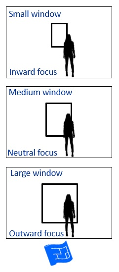 Impact of different sized windows on the atmosphere and focus of a room